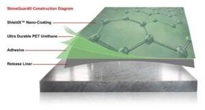 StoneGuard® Countertop Protection Film   All Pro